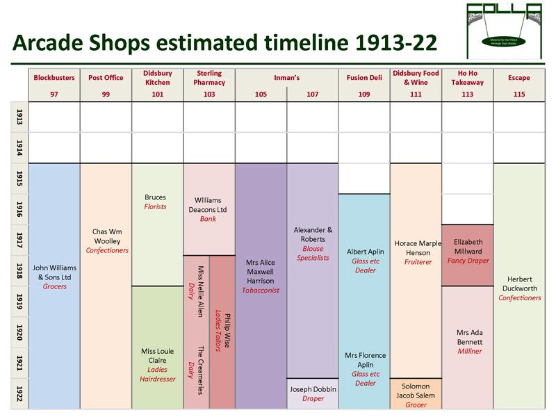 Timeline of shops 1913-1922
