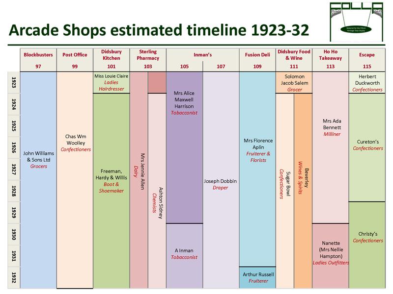 Timeline of shops 1923-32