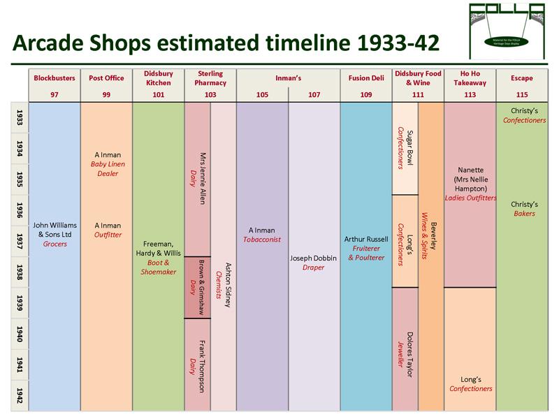 Timeline of shops 1933-42