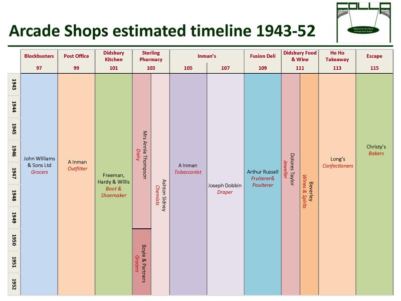 Timeline of shops 1943-52