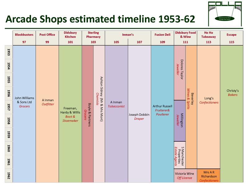 Timeline of shops 1953-62