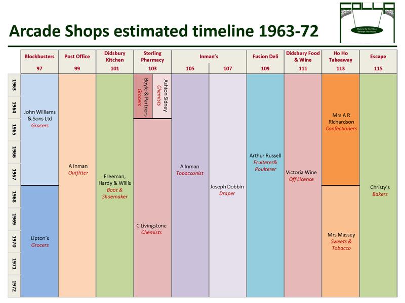 Timeline of shops 1963-1972