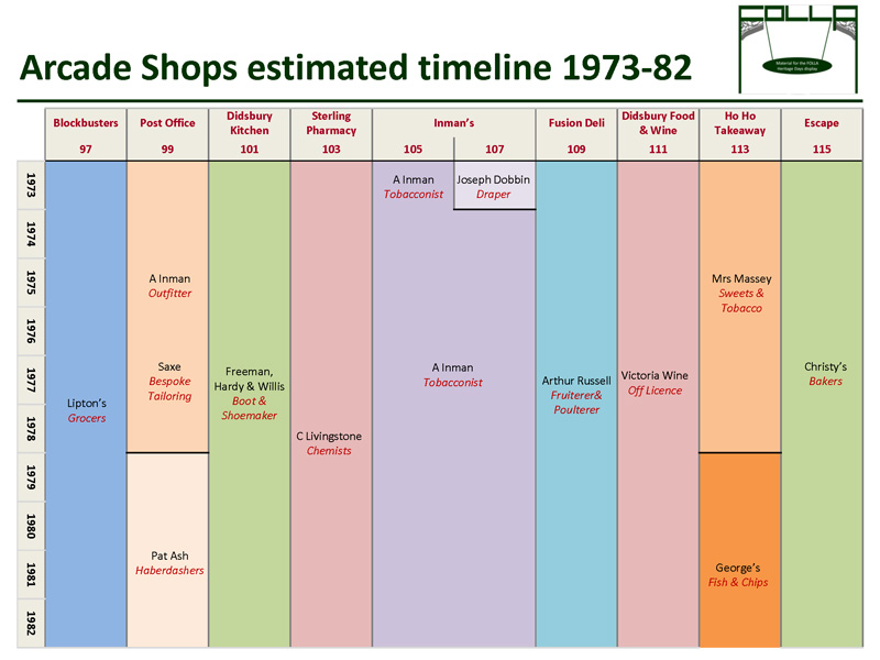 Timeline of shopd 1973-1982