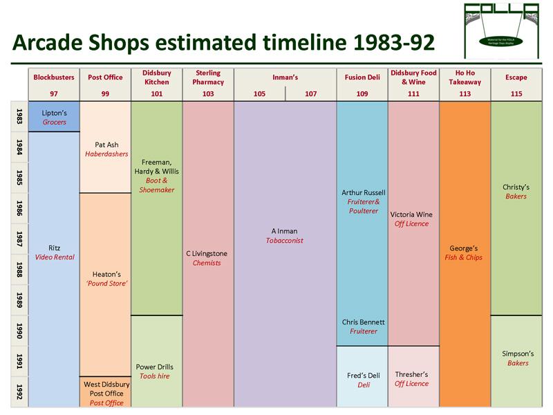 Timeline of shops 1983-1992