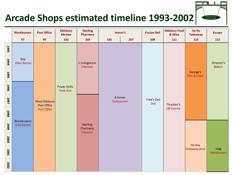 Timeline of shops 1993-2002