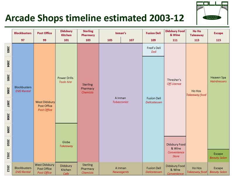 Timeline of shops 2003-12