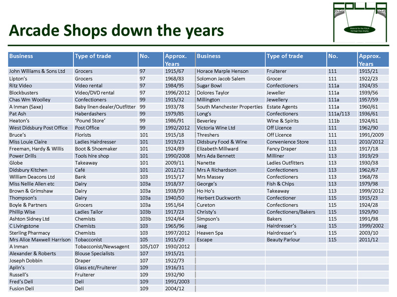 Shops down the years